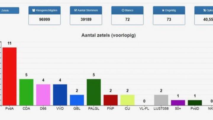 PvdA wint gemeenteraadsverkiezing Leeuwarden